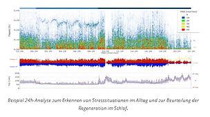 24 Std. HRV Messung  | Beratungen mit Autogenem Training, Hypnose + NLP | Chur