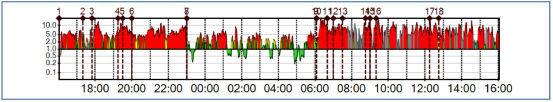 24 Stunden HRV Messung  | Beratungen mit Autogenem Training, Hypnose + NLP | Chur