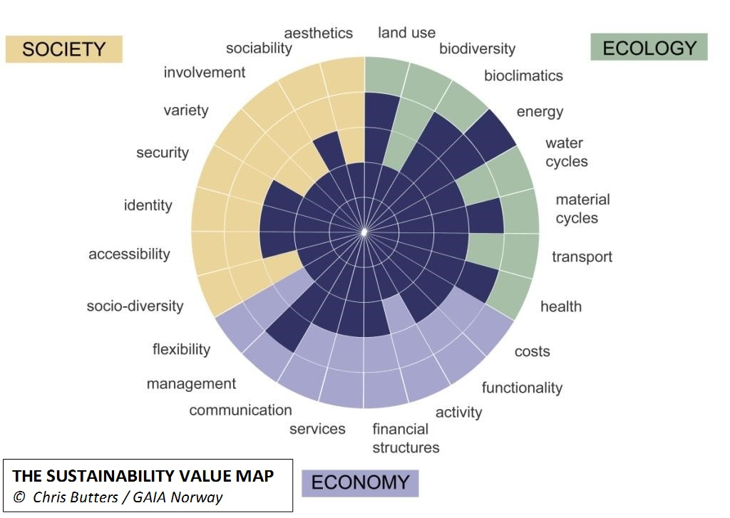 Sustainability Value Map
