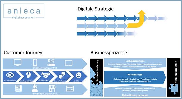 digital_assessment_Übersicht.png