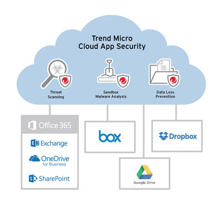diagram_cloud_app_security_with_google_d