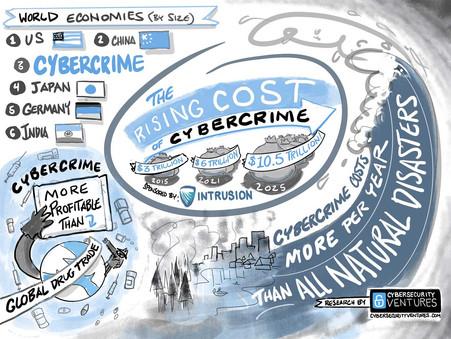 Costos de la ciberdelincuencia. El Ciberdelito Costará Al Mundo $10,5 Billones Anuales para 2025