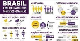 Desemprego e informalidade entre mulheres crescem durante a pandemia, aponta DIEESE