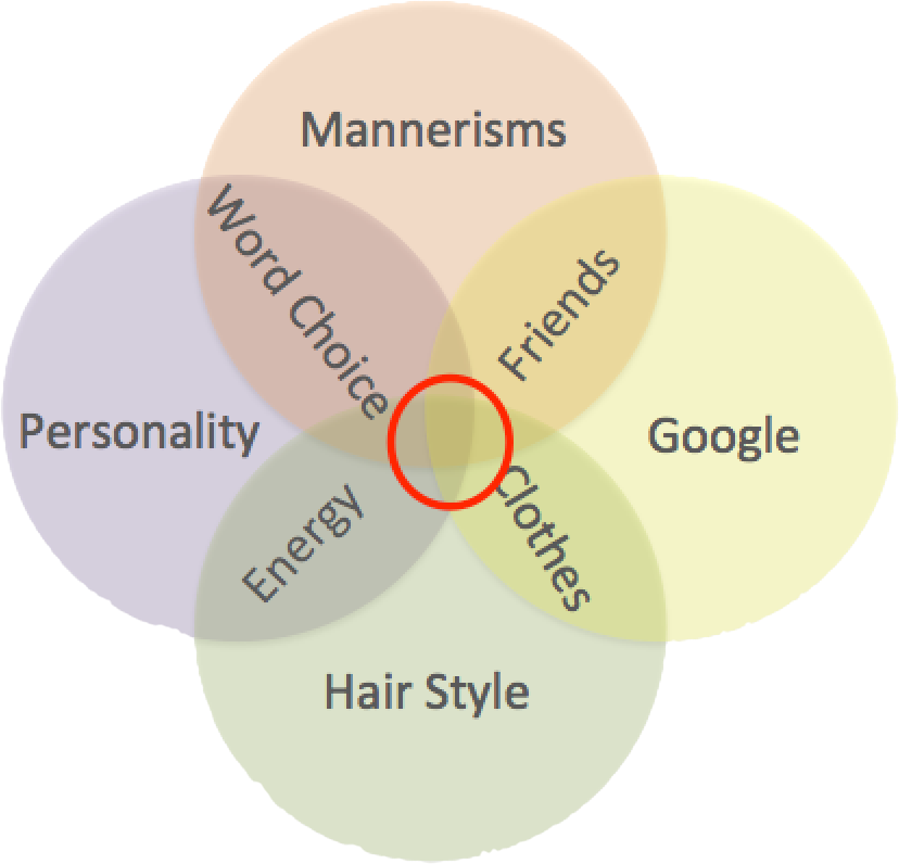 personal band diagram