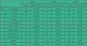 An SPSS macro to neatly format tables