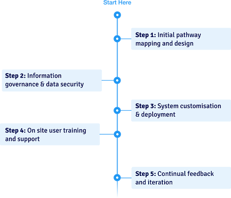 A fast implementation process