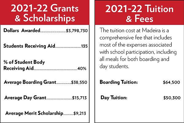 Tuition & Financial Aid boxes 21-22.jpg