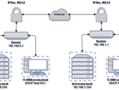 Home Lab Fun : Virtualize a Domain :: Part I - Introduction