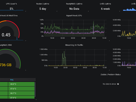 How To: Integrate Unifi AP metrics into Zabbix (so you can graph it in Grafana)