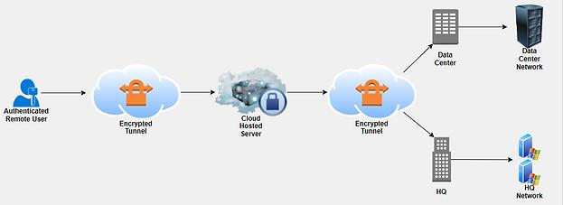 DesignConcept-Cloud.PNG