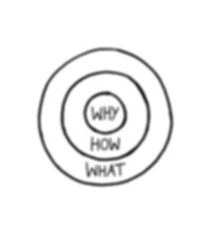 Why How What - Simon Sinek.jpg