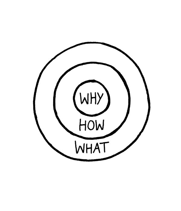 Find Your Why-Sessie
