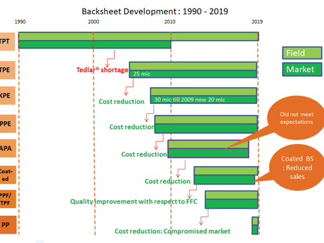 2019 - Brief History of Solar PV Backsheet Development