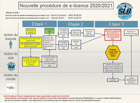 Licence 2020/2021