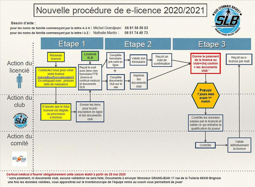 Procedure_licence_2020-2021.JPG