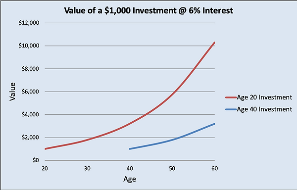 ValueofInvestingEarly.png