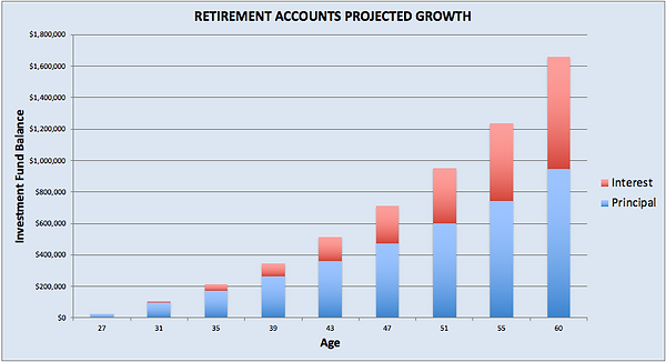 Projected Retirement.png