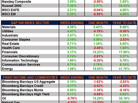 Weekly Market Performance – Lots of Green with St. Patrick's Day on the Horizon