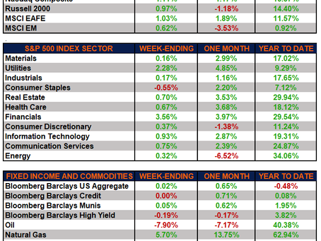 Weekly Market Performance – Markets Rebound on Strong July Jobs Report