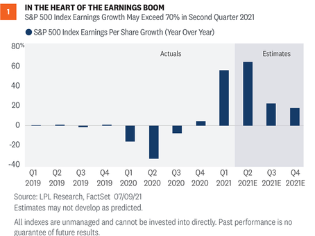 Weekly Market Commentary - Three Things to Watch This Earnings Season