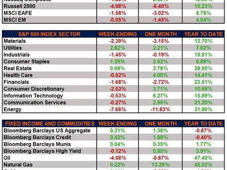 Weekly Market Performance - Markets Digest First Week of Q2 Earnings