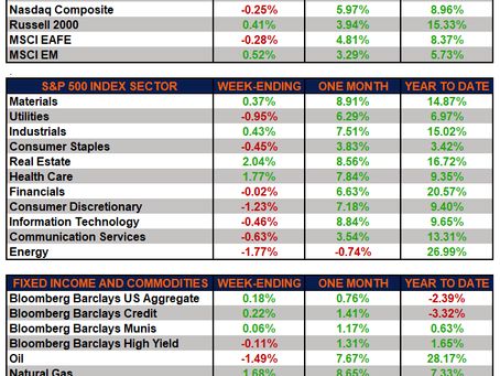 Weekly Market Performance – Earnings Momentum Continues