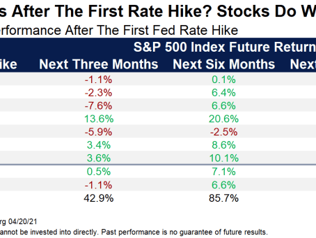 What Happens After The First Rate Hike?