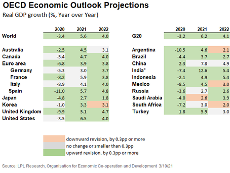 U.S. Economic Recovery Gets the OECD's Attention