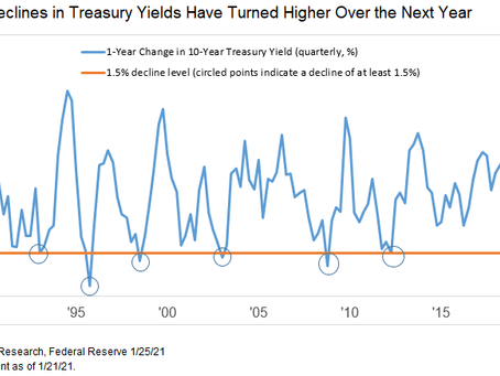 Interest Rate Reversals Revisited
