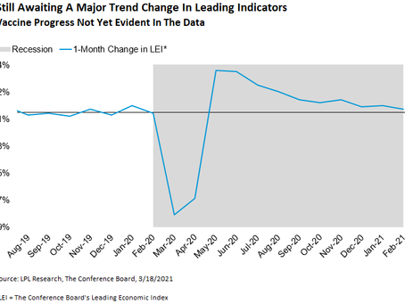 Leading Indicators Remain Stubbornly Tepid