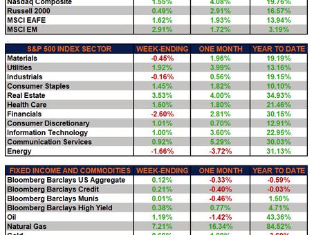 Weekly Market Performance - Markets Stout Amid Weak Jobs Report