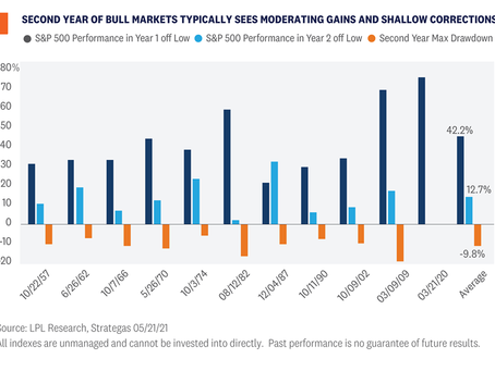 Weekly Market Commentary - Stock Market Gains Likely To Slow
