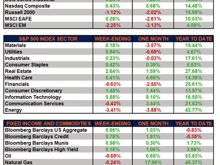 Weekly Market Performance - Markets Resilient As We Enter the Second Half of 2021