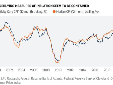 Weekly Market Commentary: Inflation and What the Fed is Saying