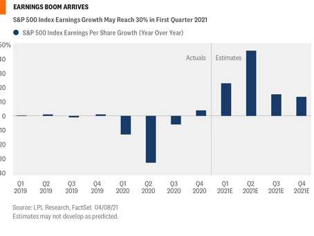Weekly Market Commentary - The Earnings Boom Is Here