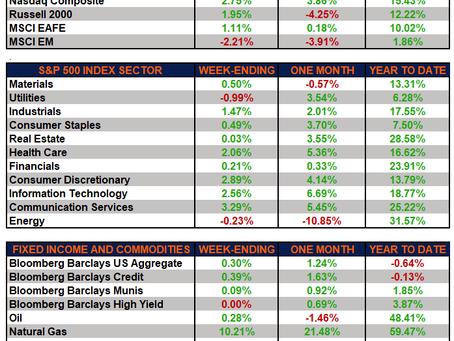 Weekly Market Performance – Strong Week for Growth Stocks as Earnings Season is Underway