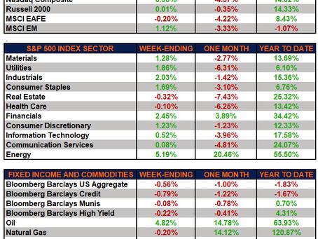Weekly Market Performance - Markets Rebound From Last Week's Decline