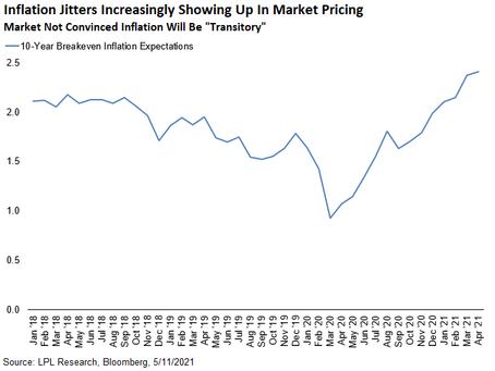 Hot Inflation Data Jolts Investors