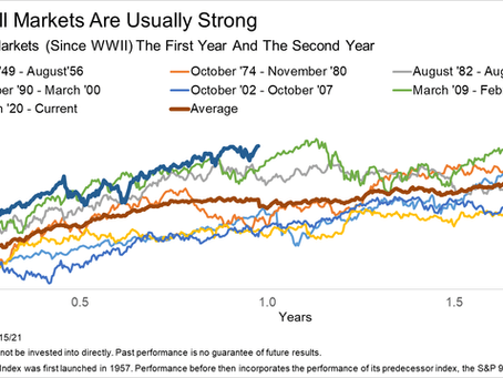The Bull Market Is About To Turn One