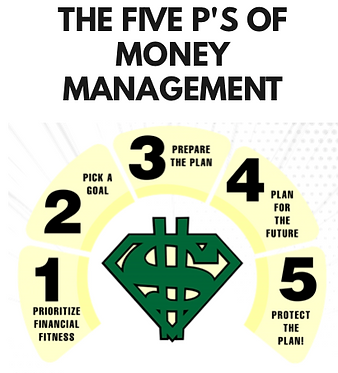 Money Man Helps - The Five P's of Money