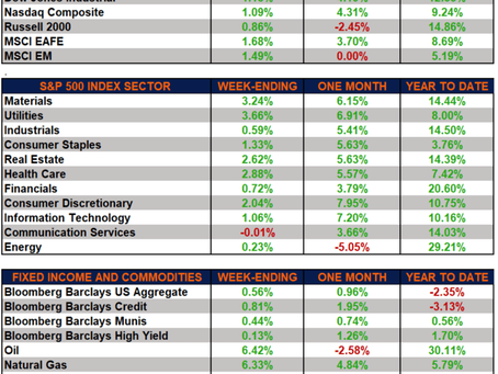 Weekly Market Performance – Recovery Signs Emerge