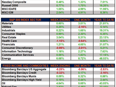 Weekly Market Performance - Markets Higher during a Shortened Week