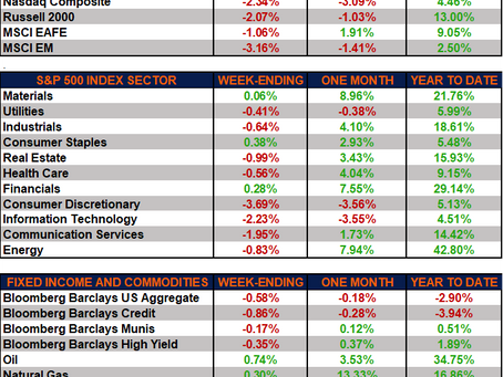 Weekly Market Performance – Down Week for the Markets