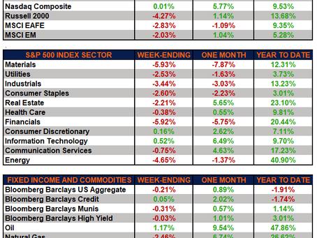 Weekly Market Performance – Markets Pullback Amid Fed Signaling