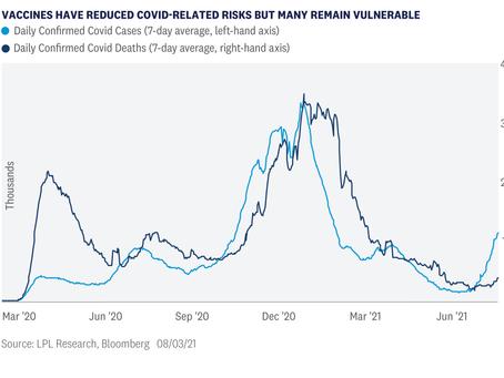 Weekly Market Commentary - COVID Delta Variant Market Impact
