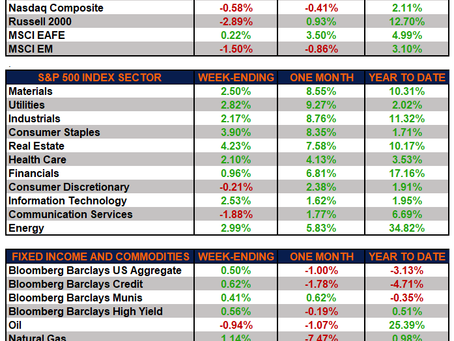Weekly Market Performance – Stocks Mixed While Treasuries Recover