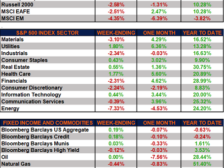 Weekly Market Performance - Markets Lower as Delta Variant Cases Increase