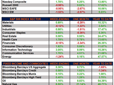 Weekly Market Performance - Growth Leads While Small Caps Pull Back