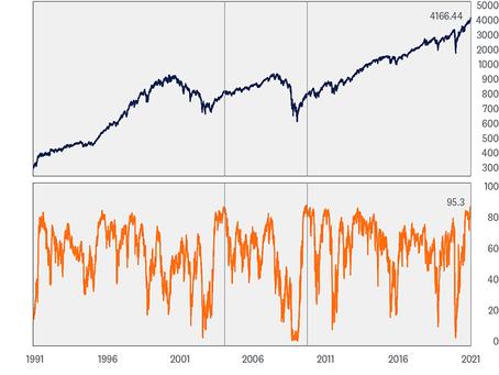 Weekly Market Commentary - Peak Optimism?