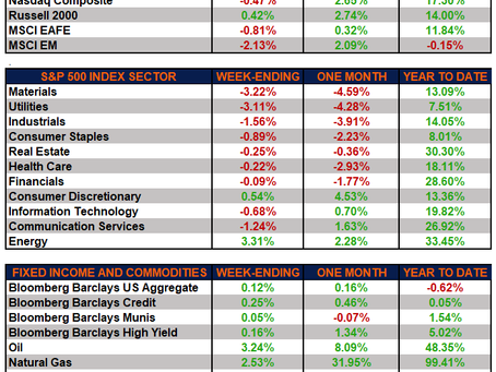 Weekly Market Performance – Markets Pull Back For Second Straight Week